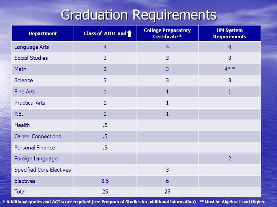Graduation Requirements * Additional grades and ACT score required (see Program of Studies for additional information) **Must be Algebra 1 and Higher DepartmentClass of 2010 andClass of 2010 and College Preparatory Certificate * UM System Requirements Language Arts444 Social Studies333 Math334* * Science333 Fine Arts111 Practical Arts11 P.E.11 Health.5 Career Connections.5 Personal Finance.5 Foreign Language2 Specified Core Electives3 Electives8.56 Total25