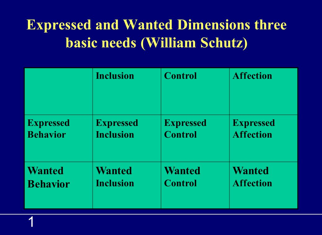 1 Fundamental Interpersonal Relations Orientation–Behavior (FIRO-B) Developed by William Schutz in late 1950s Based on theory of interpersonal relatio