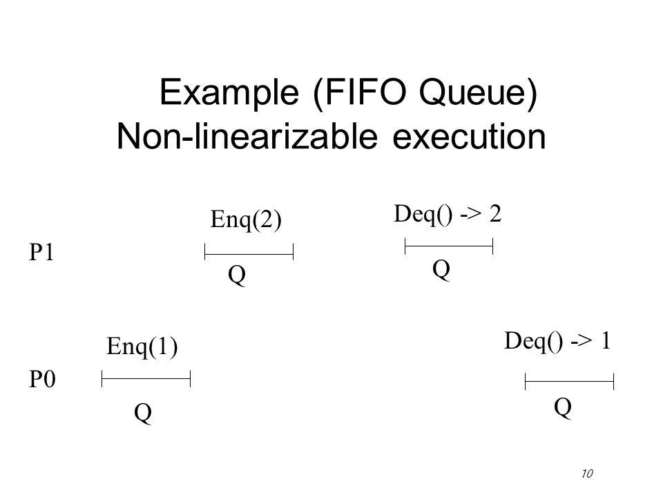 10 P1 Enq(2) Q Q P0 Q Q Enq(1) Example (FIFO Queue) Non-linearizable execution Deq() -> 2 Deq() -> 1