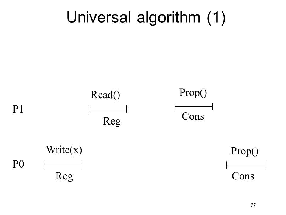11 Universal algorithm (1) P1 Read() Prop() Reg Cons P0 ConsReg Write(x) Prop()