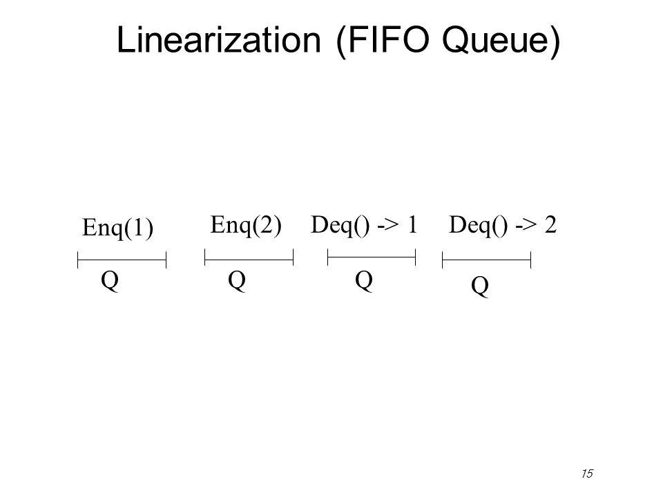 15 Linearization (FIFO Queue) Enq(2)Deq() -> 1 QQ Q Q Enq(1) Deq() -> 2