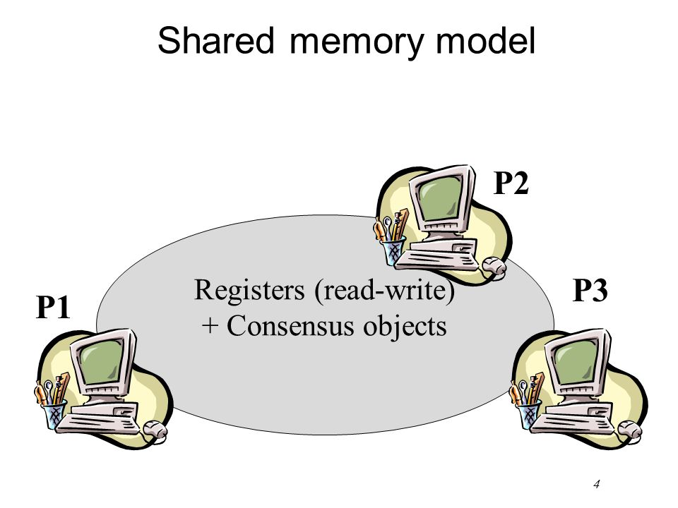 4 Shared memory model Registers (read-write) + Consensus objects P2 P3 P1