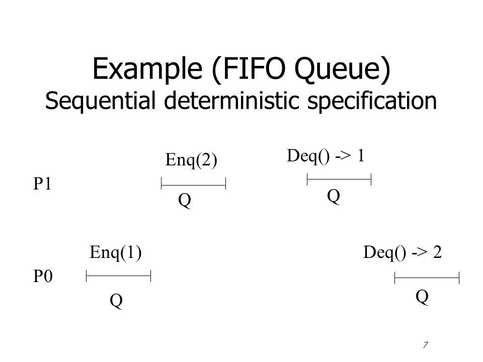 7 Example (FIFO Queue) Sequential deterministic specification P1 Enq(2) Deq() -> 1 Q Q P0 Q Enq(1)Deq() -> 2 Q