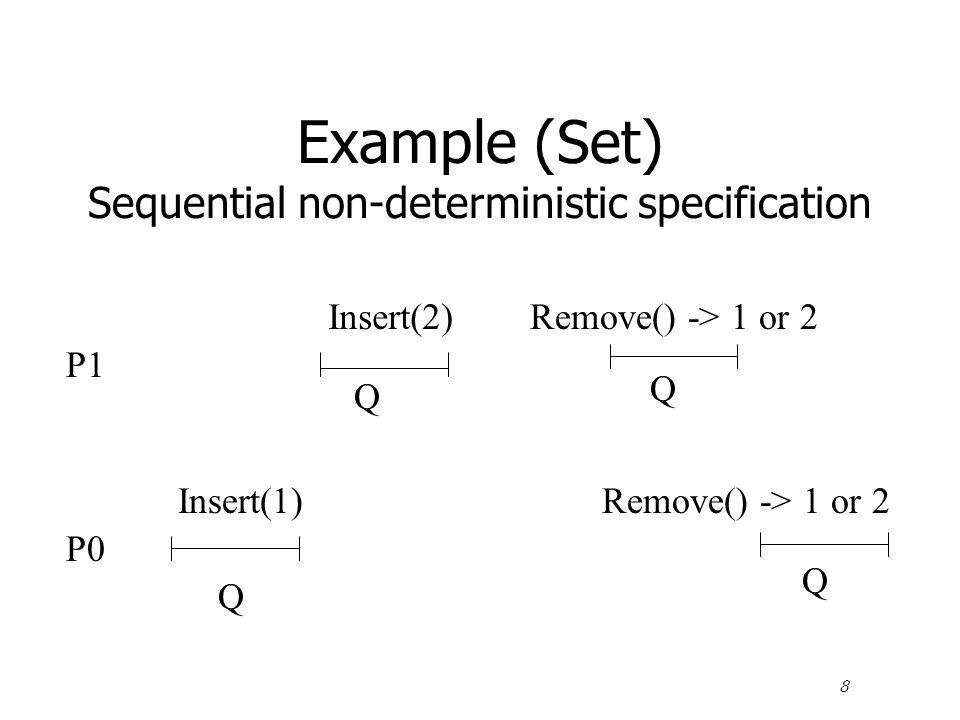 8 Example (Set) Sequential non-deterministic specification P1 Insert(2)Remove() -> 1 or 2 Q Q P0 Q Insert(1) Q Remove() -> 1 or 2