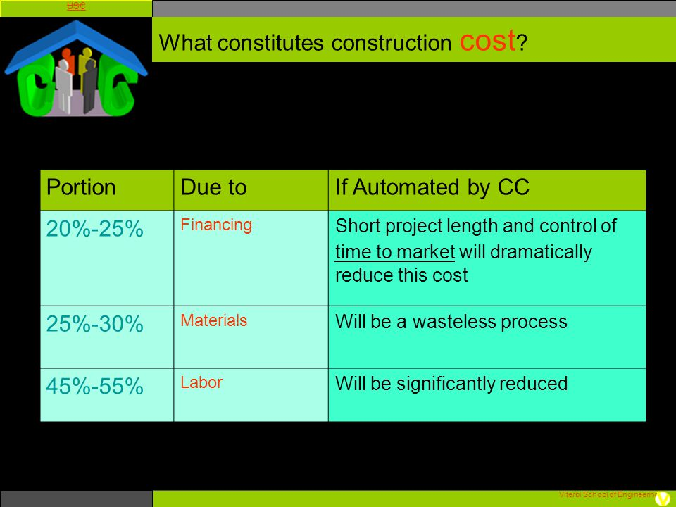 Viterbi School of Engineering. USC What constitutes construction cost ? PortionDue toIf Automated by CC 20%-25% Financing Short project length and con