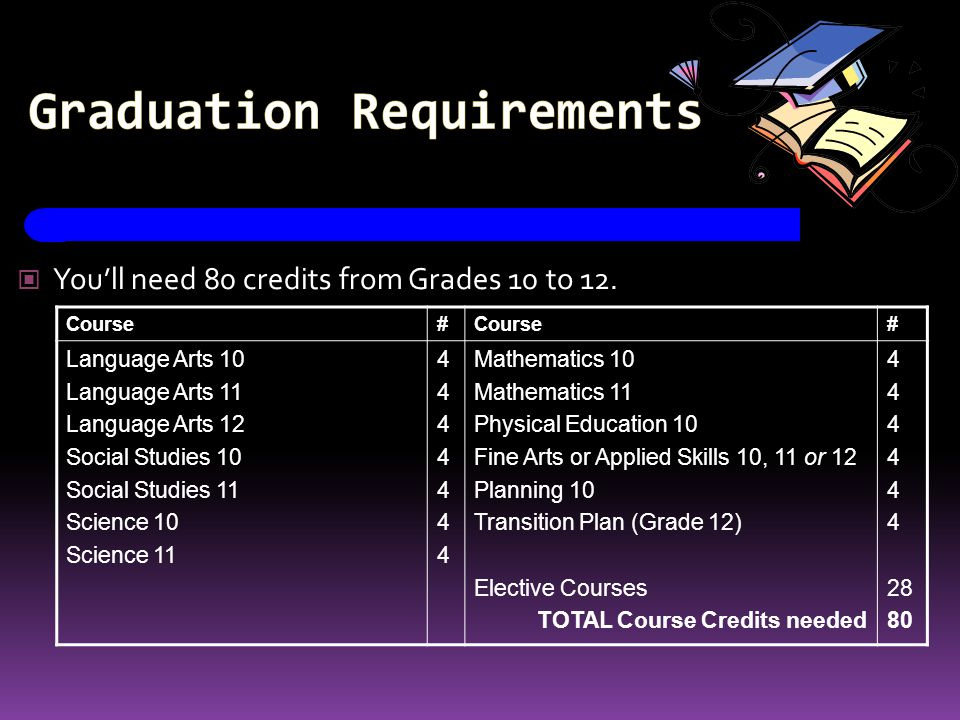 Graduation Requirements Youll need 80 credits from Grades 10 to 12. Course# # Language Arts 10 Language Arts 11 Language Arts 12 Social Studies 10 Soc