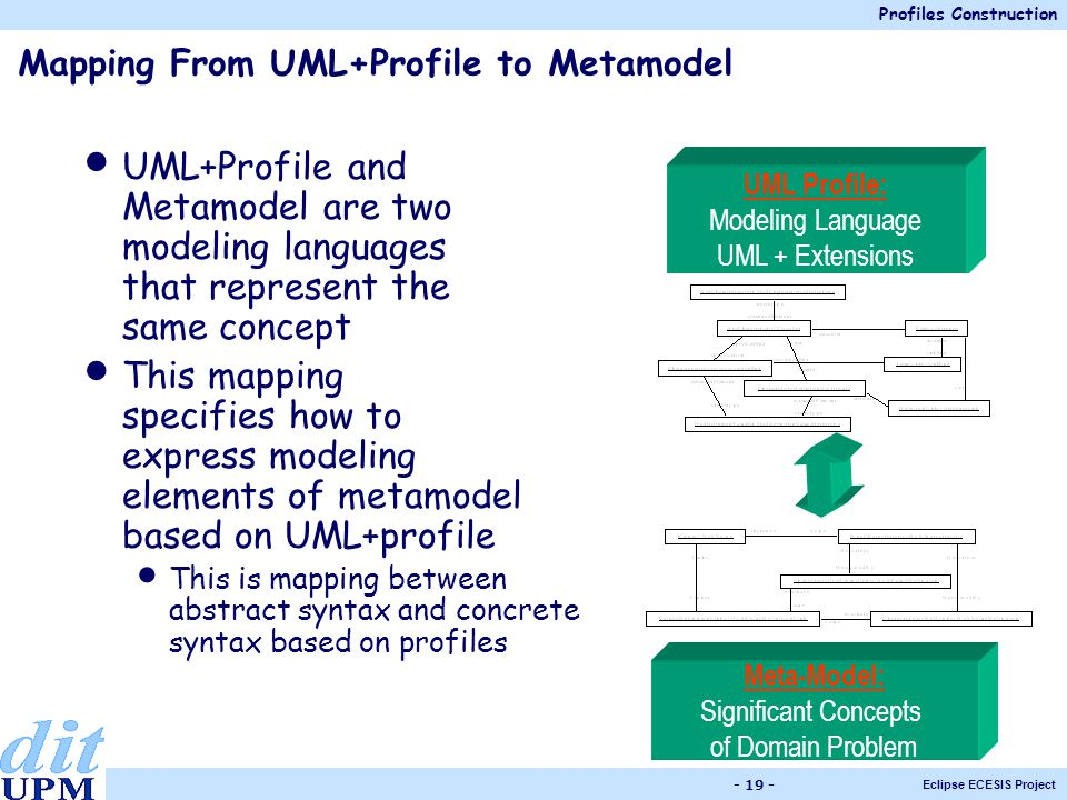 Profiles Construction Eclipse ECESIS Project - 19 - Meta-Model: Significant Concepts of Domain Problem UML Profile: Modeling Language UML + Extensions Mapping From UML+Profile to Metamodel UML+Profile and Metamodel are two modeling languages that represent the same concept This mapping specifies how to express modeling elements of metamodel based on UML+profile This is mapping between abstract syntax and concrete syntax based on profiles