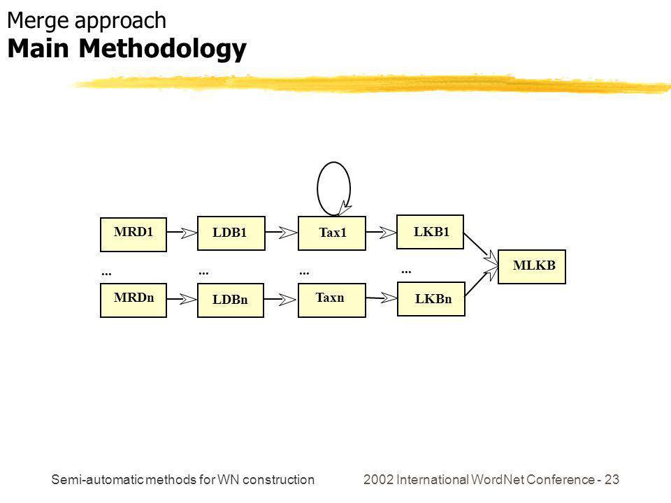 Semi-automatic methods for WN construction 2002 International WordNet Conference - 23 MRD1 MRDn LDB1Tax1 LDBn Taxn MLKB... LKB1 LKBn... Merge approach
