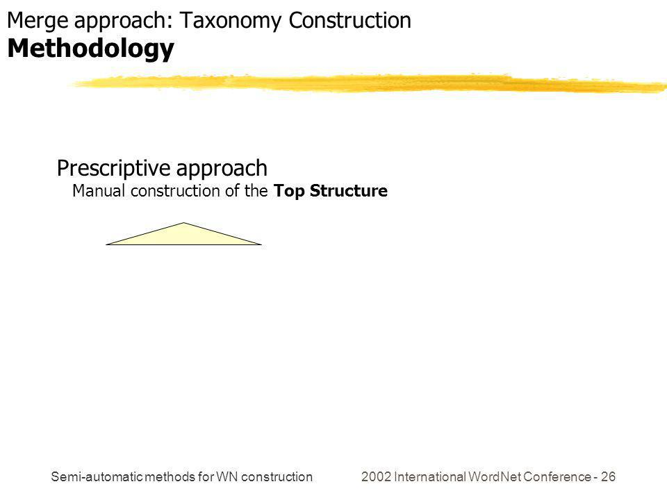 Semi-automatic methods for WN construction 2002 International WordNet Conference - 26 Mixed Methodology Prescriptive approach Manual construction of the Top Structure Merge approach: Taxonomy Construction Methodology