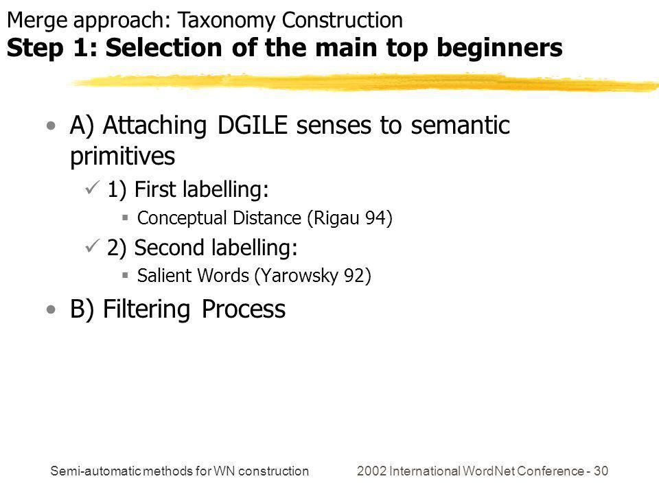 Semi-automatic methods for WN construction 2002 International WordNet Conference - 30 A) Attaching DGILE senses to semantic primitives 1) First labelling: Conceptual Distance (Rigau 94) 2) Second labelling: Salient Words (Yarowsky 92) B) Filtering Process Merge approach: Taxonomy Construction Step 1: Selection of the main top beginners
