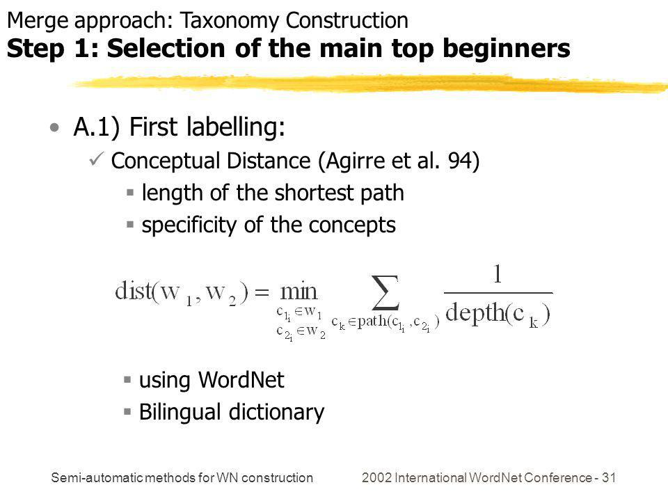 Semi-automatic methods for WN construction 2002 International WordNet Conference - 31 A.1) First labelling: Conceptual Distance (Agirre et al. 94) len