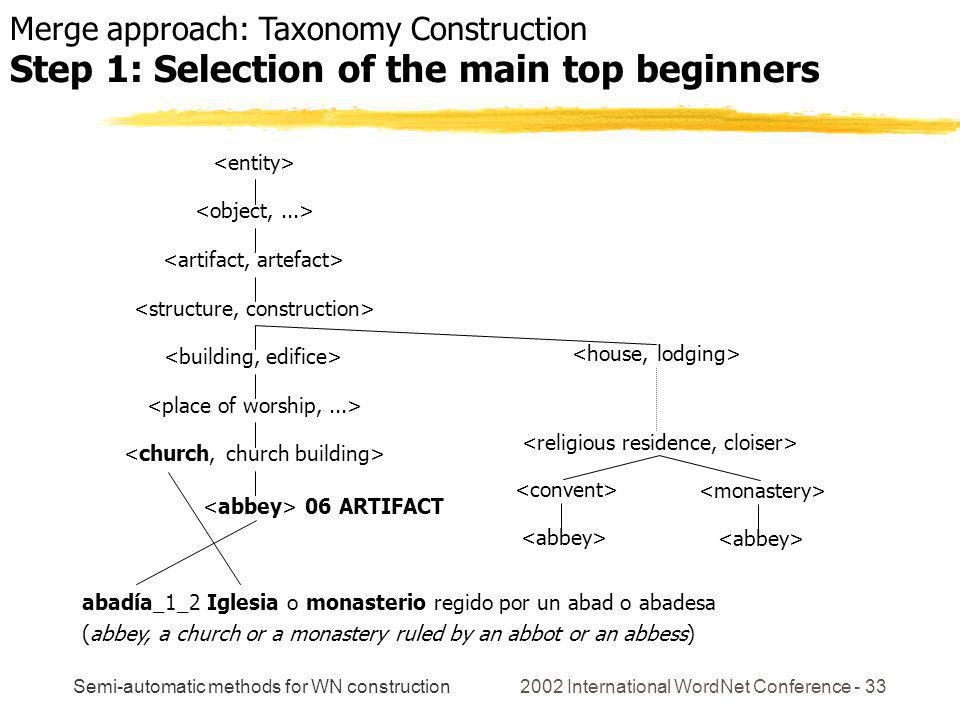 Semi-automatic methods for WN construction 2002 International WordNet Conference - 33 06 ARTIFACT abadía_1_2 Iglesia o monasterio regido por un abad o abadesa (abbey, a church or a monastery ruled by an abbot or an abbess) Merge approach: Taxonomy Construction Step 1: Selection of the main top beginners