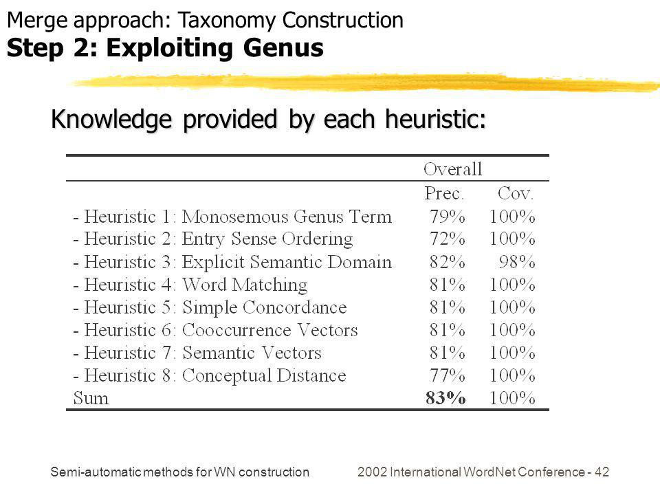 Semi-automatic methods for WN construction 2002 International WordNet Conference - 42 Knowledge provided by each heuristic: Merge approach: Taxonomy Construction Step 2: Exploiting Genus