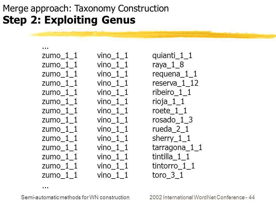 Semi-automatic methods for WN construction 2002 International WordNet Conference - 44... zumo_1_1 vino_1_1 quianti_1_1 zumo_1_1 vino_1_1 raya_1_8 zumo