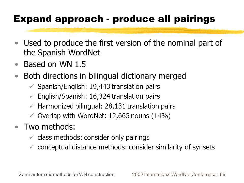 Semi-automatic methods for WN construction 2002 International WordNet Conference - 56 Expand approach - produce all pairings Used to produce the first version of the nominal part of the Spanish WordNet Based on WN 1.5 Both directions in bilingual dictionary merged Spanish/English: 19,443 translation pairs English/Spanish: 16,324 translation pairs Harmonized bilingual: 28,131 translation pairs Overlap with WordNet: 12,665 nouns (14%) Two methods: class methods: consider only pairings conceptual distance methods: consider similarity of synsets
