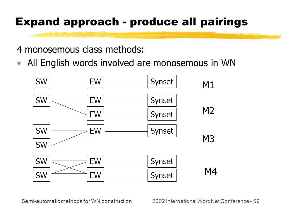 Semi-automatic methods for WN construction 2002 International WordNet Conference - 59 SWEW SWEW Synset SWEW SW Synset SWEW SW Expand approach - produce all pairings 4 monosemous class methods: All English words involved are monosemous in WN M1 M2 M3 M4