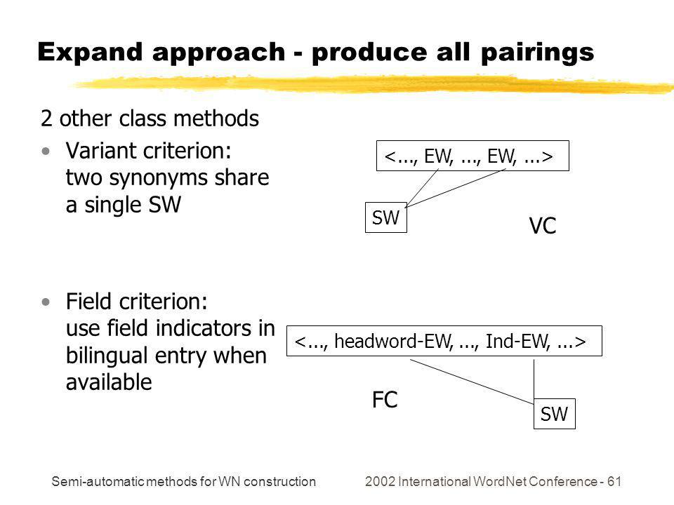 Semi-automatic methods for WN construction 2002 International WordNet Conference - 61 SW SW Expand approach - produce all pairings 2 other class methods Variant criterion: two synonyms share a single SW Field criterion: use field indicators in bilingual entry when available VC FC