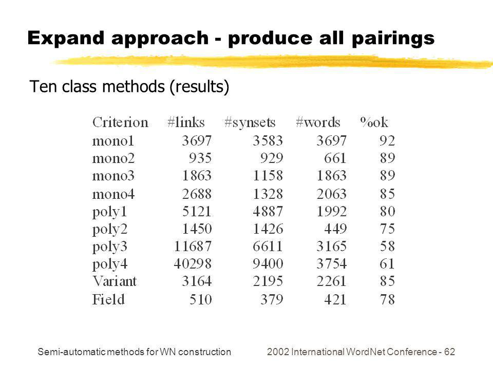 Semi-automatic methods for WN construction 2002 International WordNet Conference - 62 Expand approach - produce all pairings Ten class methods (result