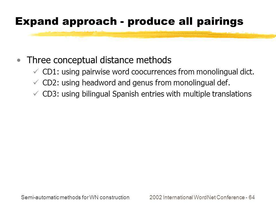 Semi-automatic methods for WN construction 2002 International WordNet Conference - 64 Expand approach - produce all pairings Three conceptual distance methods CD1: using pairwise word coocurrences from monolingual dict.