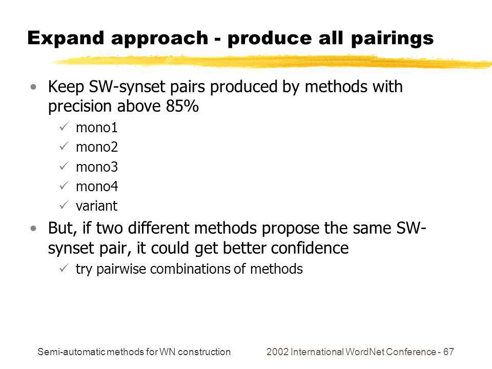 Semi-automatic methods for WN construction 2002 International WordNet Conference - 67 Expand approach - produce all pairings Keep SW-synset pairs prod