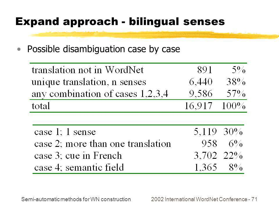 Semi-automatic methods for WN construction 2002 International WordNet Conference - 71 Expand approach - bilingual senses Possible disambiguation case