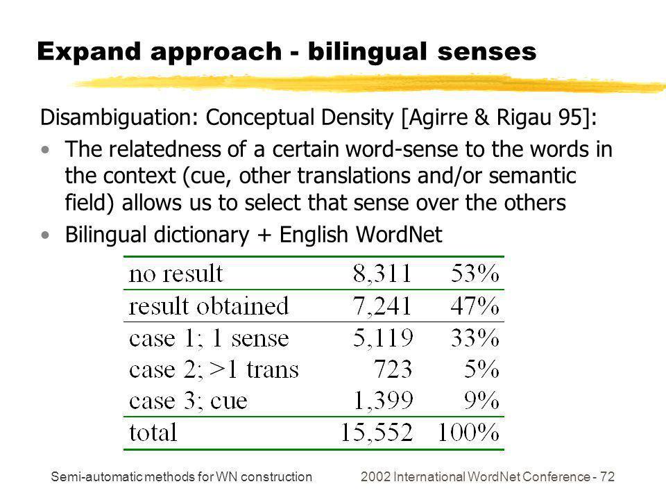 Semi-automatic methods for WN construction 2002 International WordNet Conference - 72 Expand approach - bilingual senses Disambiguation: Conceptual De
