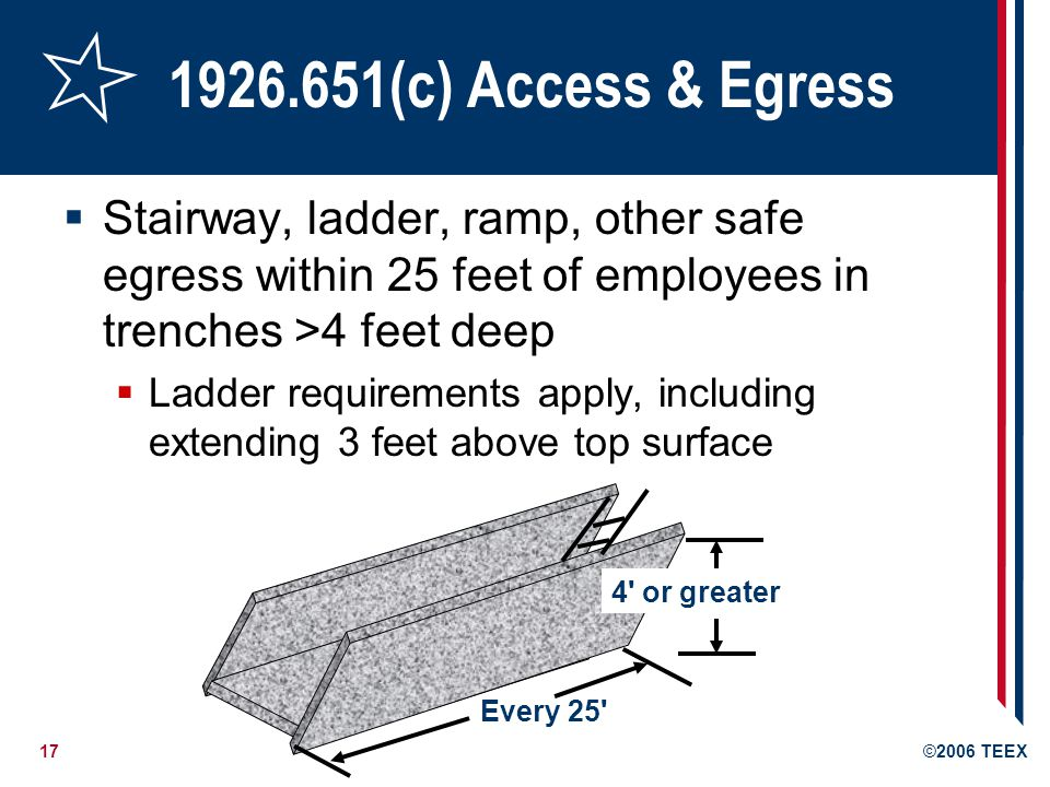 17©2006 TEEX 1926.651(c) Access & Egress Stairway, ladder, ramp, other safe egress within 25 feet of employees in trenches >4 feet deep Ladder requirements apply, including extending 3 feet above top surface Every 25 4 or greater