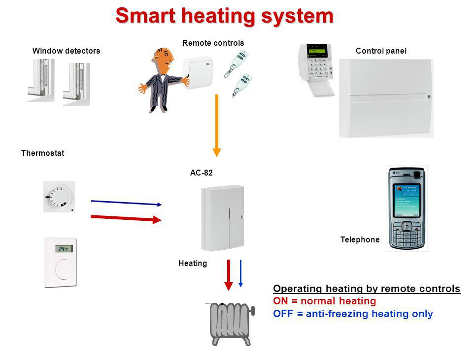 Normal heating control Heating = ON Heating AC-82 Thermostat Window detectorsControl panel Remote controls Telephone Smart heating system