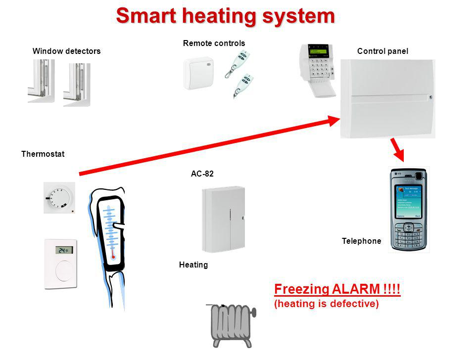 Heating AC-82 Thermostat Window detectorsControl panel Remote controls Telephone Smart heating system Robbery ALARM !!!!