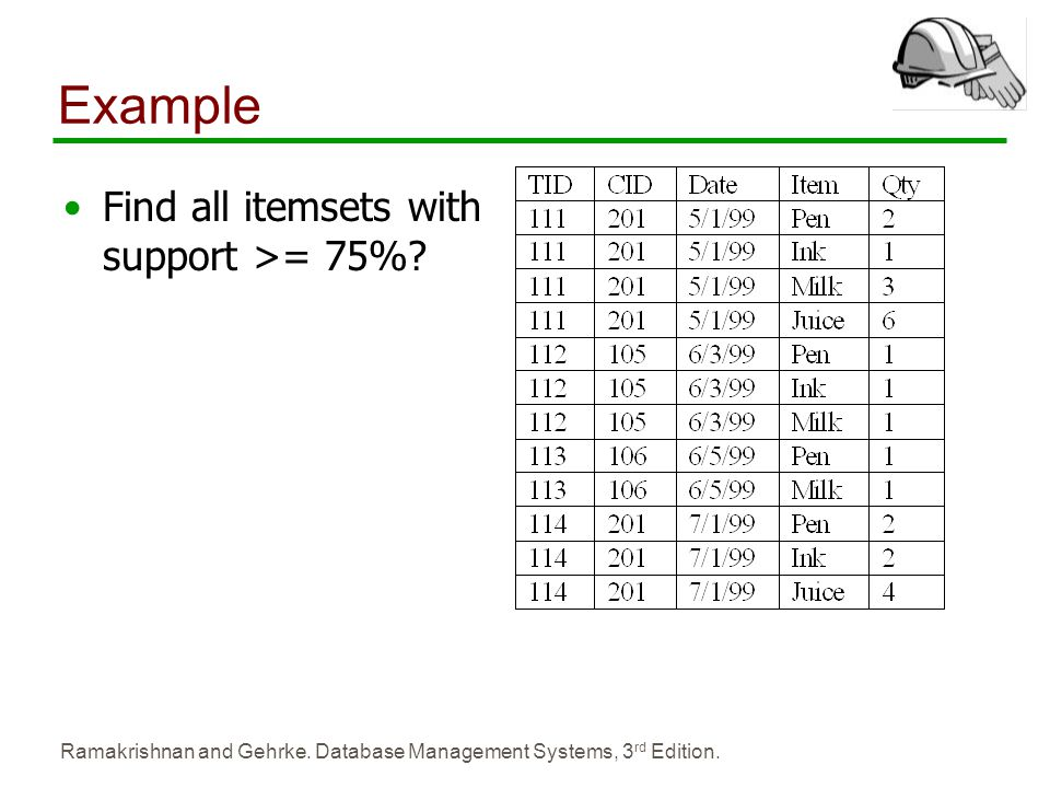 Ramakrishnan and Gehrke. Database Management Systems, 3 rd Edition. Example Find all itemsets with support >= 75%?