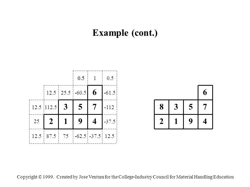 Copyright © 1999. Created by Jose Ventura for the College-Industry Council for Material Handling Education Example (cont.) 75 9 75 -60.5 3 112.5 1 87.