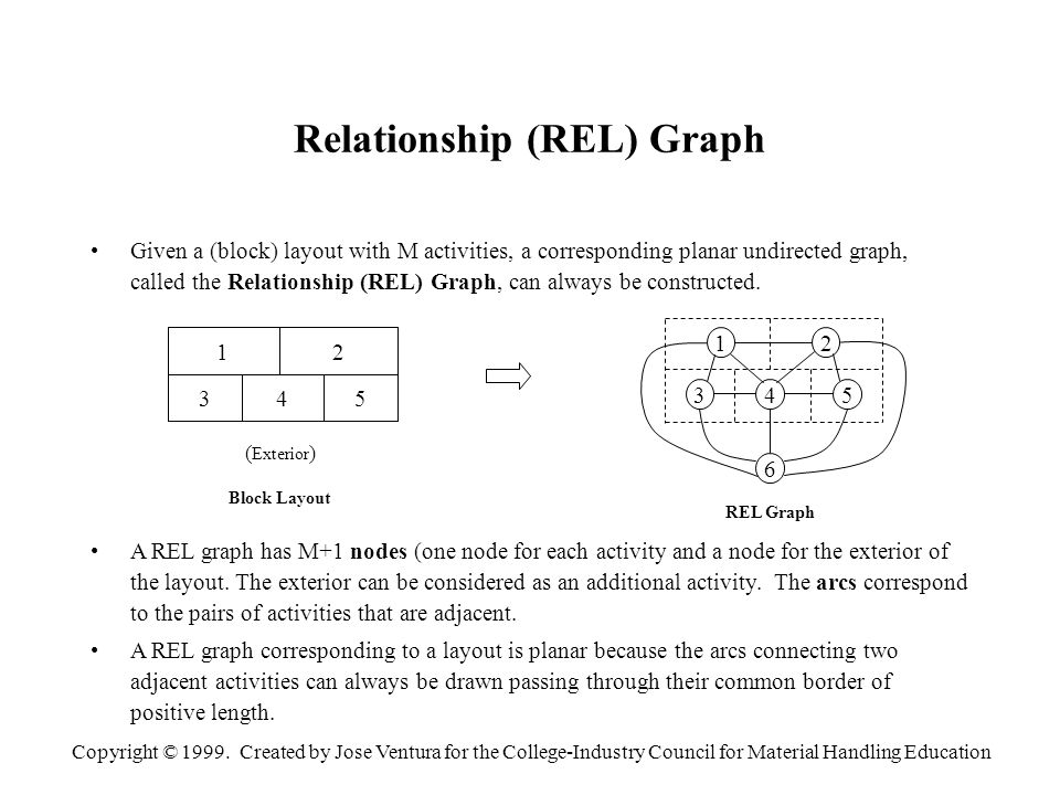 Copyright © 1999. Created by Jose Ventura for the College-Industry Council for Material Handling Education Relationship (REL) Graph Given a (block) la