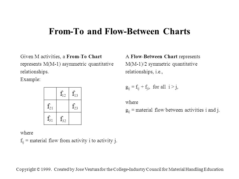 Copyright © 1999. Created by Jose Ventura for the College-Industry Council for Material Handling Education From-To and Flow-Between Charts Given M act