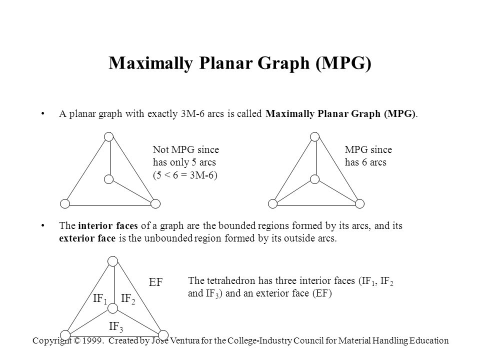 Copyright © 1999. Created by Jose Ventura for the College-Industry Council for Material Handling Education Maximally Planar Graph (MPG) A planar graph