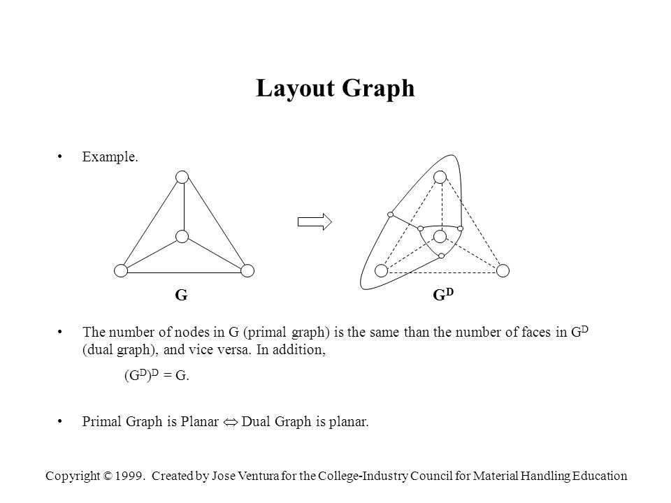Copyright © 1999. Created by Jose Ventura for the College-Industry Council for Material Handling Education Layout Graph Example. The number of nodes i
