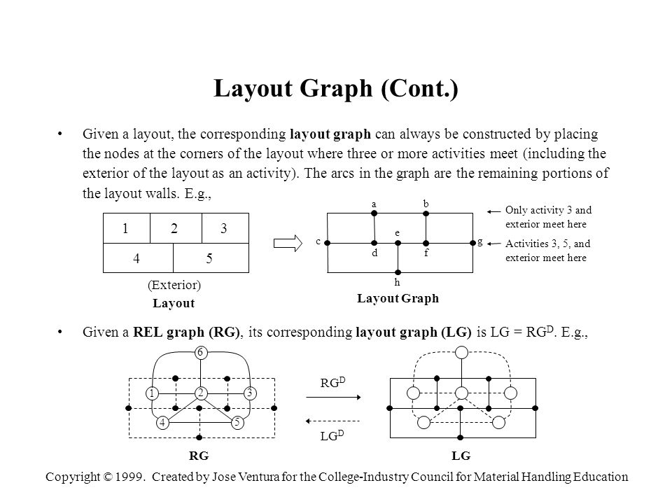 Copyright © 1999. Created by Jose Ventura for the College-Industry Council for Material Handling Education Layout Graph (Cont.) Given a layout, the co