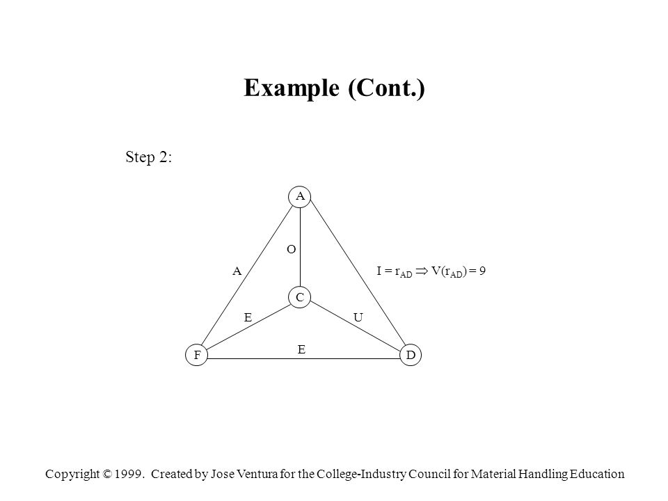 Copyright © 1999. Created by Jose Ventura for the College-Industry Council for Material Handling Education Example (Cont.) Step 2: A C FD A O E U E I