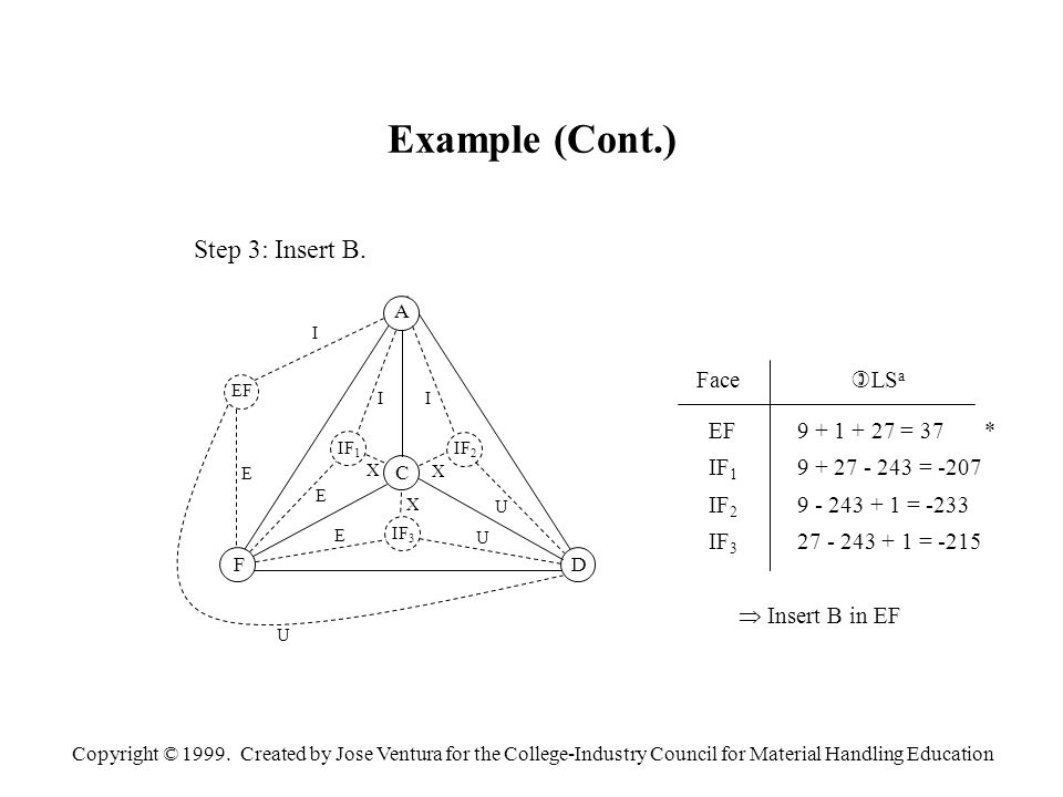 Copyright © 1999. Created by Jose Ventura for the College-Industry Council for Material Handling Education Example (Cont.) Step 3: Insert B. A C FD EF