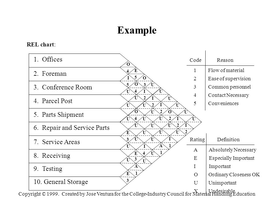 Copyright © 1999. Created by Jose Ventura for the College-Industry Council for Material Handling Education Example CodeReason 1 Flow of material 2 Eas