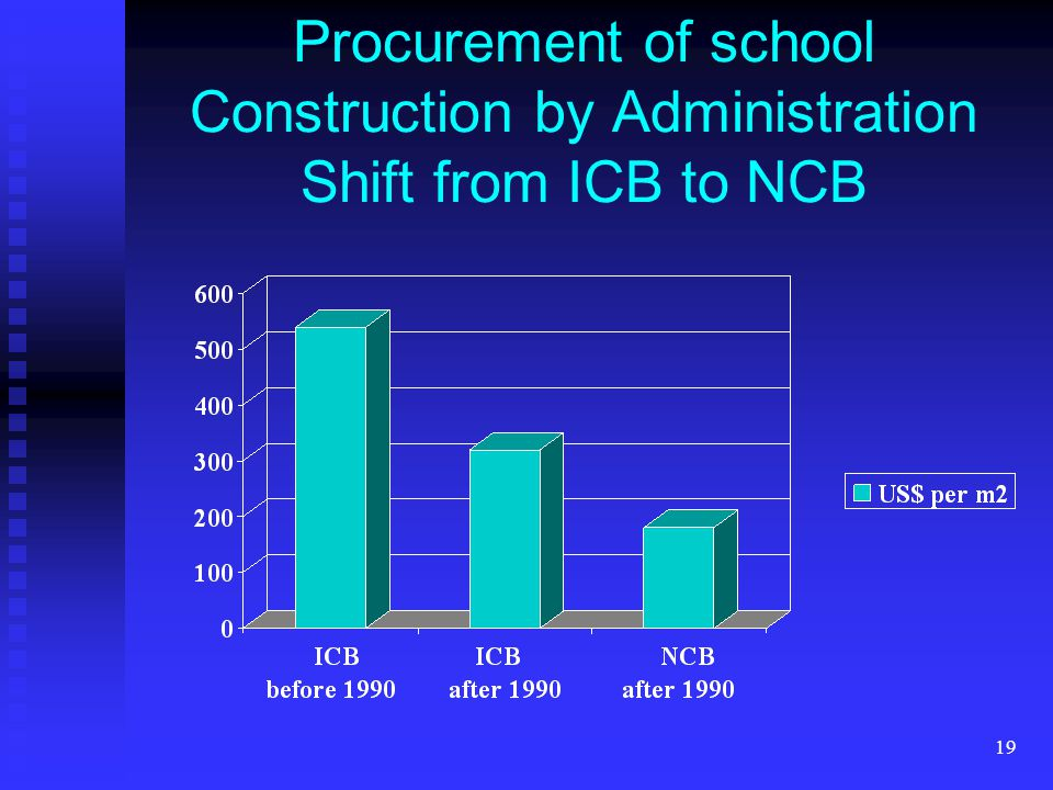 19 Procurement of school Construction by Administration Shift from ICB to NCB