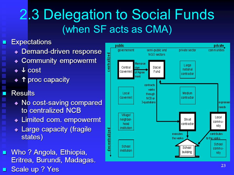 23 2.3 Delegation to Social Funds (when SF acts as CMA) Expectations Expectations Demand-driven response Demand-driven response Community empowermt Community empowermt cost cost proc capacity proc capacity Results Results No cost-saving compared to centralized NCB No cost-saving compared to centralized NCB Limited com.