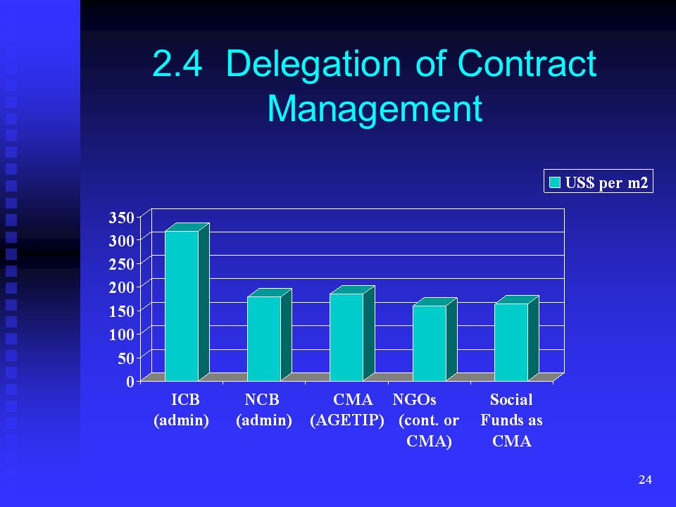 24 2.4 Delegation of Contract Management