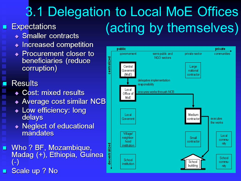 26 3.1 Delegation to Local MoE Offices (acting by themselves) Expectations Expectations Smaller contracts Smaller contracts Increased competition Increased competition Procurement closer to beneficiaries (reduce corruption ) Procurement closer to beneficiaries (reduce corruption ) Results Results Cost: mixed results Cost: mixed results Average cost similar NCB Average cost similar NCB Low efficiency: long delays Low efficiency: long delays Neglect of educational mandates Neglect of educational mandates Who .