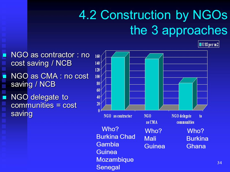 34 4.2 Construction by NGOs the 3 approaches NGO as contractor : no cost saving / NCB NGO as contractor : no cost saving / NCB NGO as CMA : no cost saving / NCB NGO as CMA : no cost saving / NCB NGO delegate to communities = cost saving NGO delegate to communities = cost saving Who.