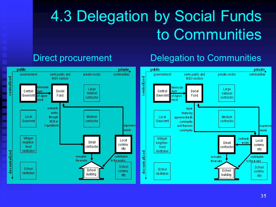 35 4.3 Delegation by Social Funds to Communities Direct procurementDelegation to Communities