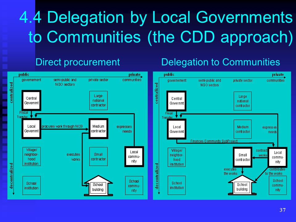 37 4.4 Delegation by Local Governments to Communities (the CDD approach) Direct procurementDelegation to Communities