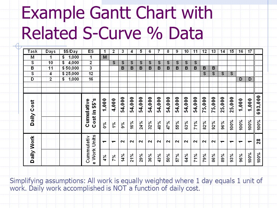Example Gantt Chart with Related S-Curve % Data Simplifying assumptions: All work is equally weighted where 1 day equals 1 unit of work. Daily work ac