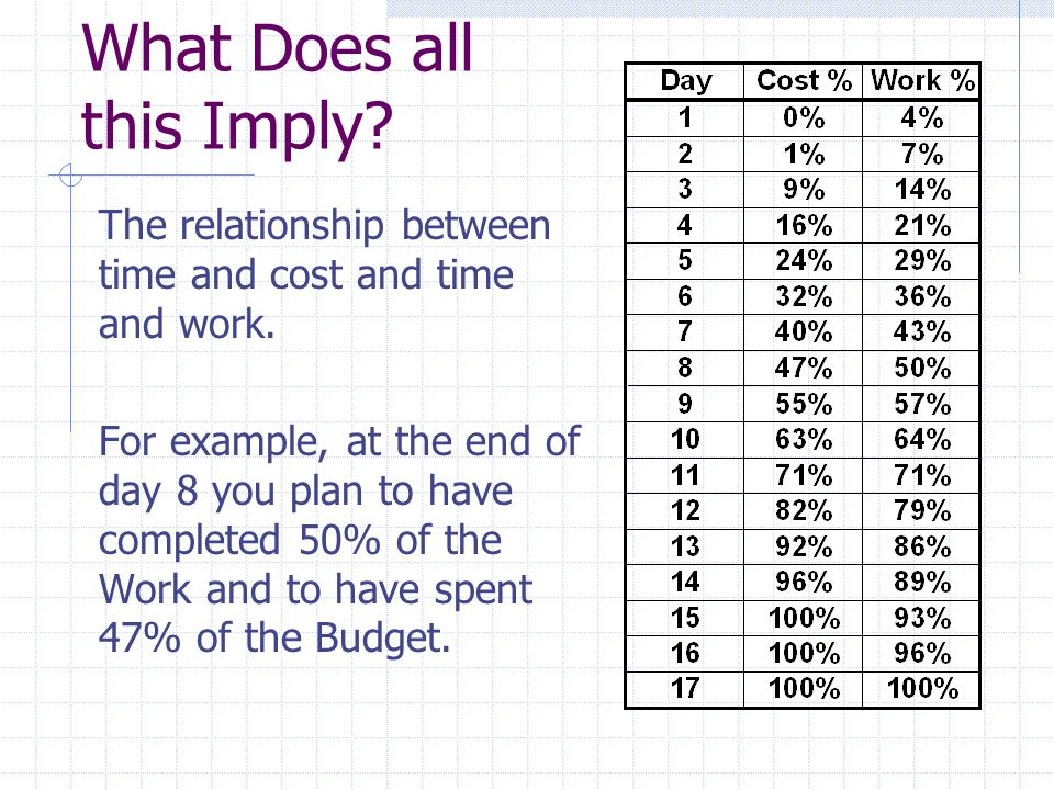 What Does all this Imply? The relationship between time and cost and time and work. For example, at the end of day 8 you plan to have completed 50% of