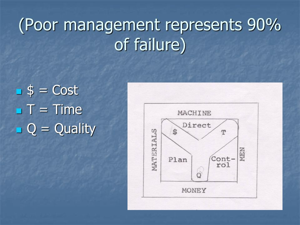 (Poor management represents 90% of failure) $ = Cost $ = Cost T = Time T = Time Q = Quality Q = Quality