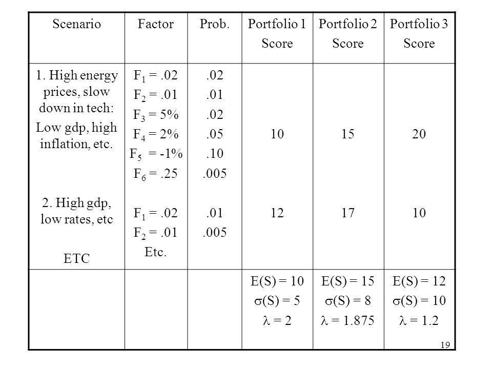 19 ScenarioFactorProb.Portfolio 1 Score Portfolio 2 Score Portfolio 3 Score 1. High energy prices, slow down in tech: Low gdp, high inflation, etc. 2.